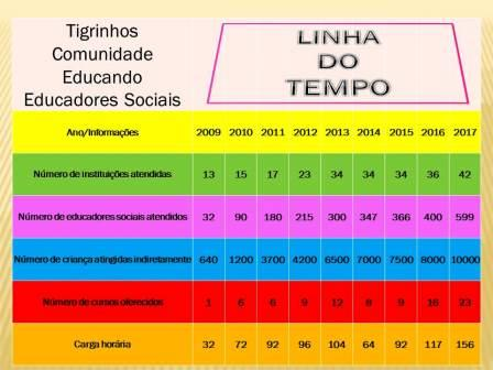 Linha do Tempo 2009 a 2017.